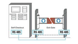 Проходная система Exit-Gate